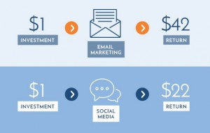 email-marketing-return-on-investment