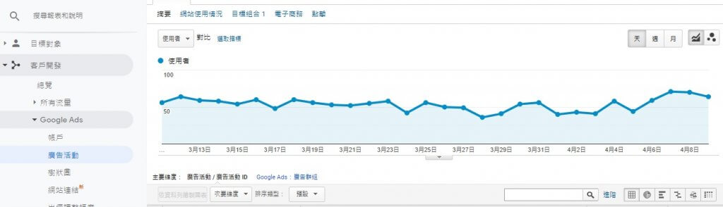 網上廣告 Google Analytics